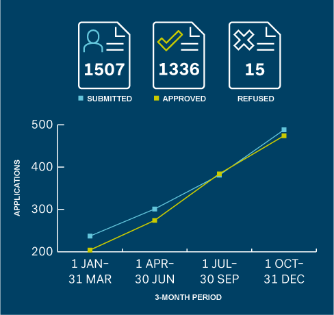 Illustration of 1407 applications submitted, 1336 applications approved, and 15 applications refused. Includes a graph showing increases in the number of applications submitted and approved each quarter.