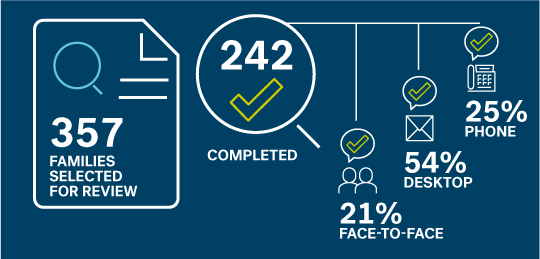 Illustration showing 357 families were selected for review, and 242 reviews were completed. Of the reviews completed, 21 per cent were face-to-face, 54 per cent were desktop, and 25 per cent were by phone.