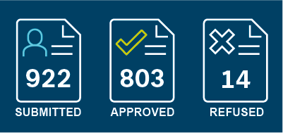992 submitted, 803 approved, 14 refused