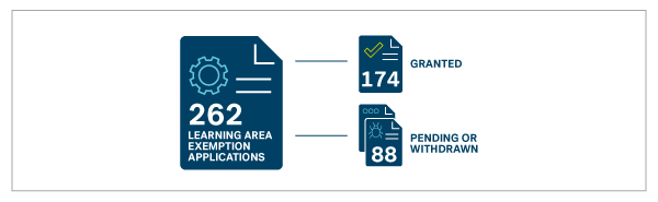 262 learning area exemption applications, 174 granted, 88 pending or withdrawn