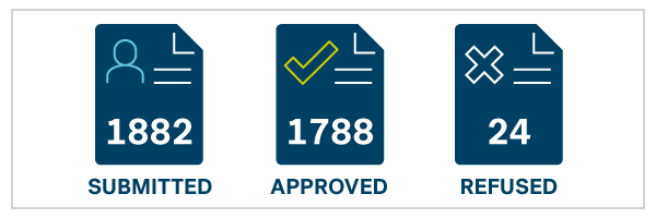 1882 submitted, 1788 approved, 24 refused