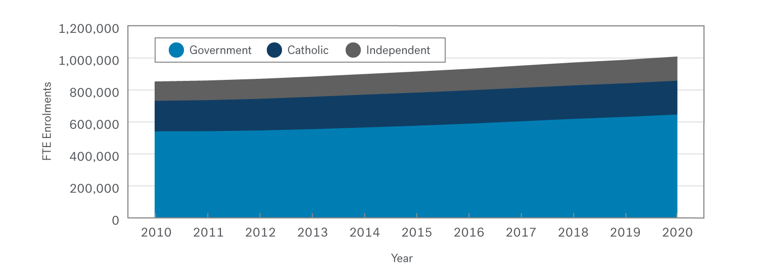 Area graph showing the increase to FTE enrolments in Victoria's government, Catholic and independent schools since 2010. More than two thirds of the increase has been in Government schools.