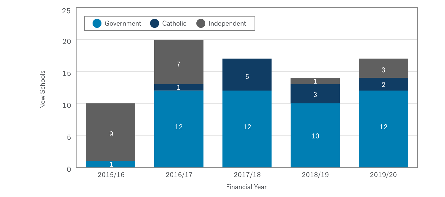 Stacked bar chart showing that the majority of schools registered in the last five financial years were Government schools. Most new independent schools registered in that period were registered in 2015/16 or 2016/17.