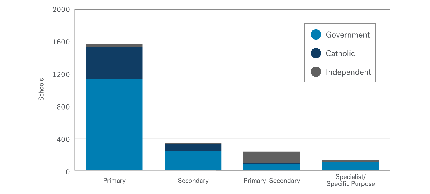 Bar chart showing that most primary, secondary and specialist or specific purpose schools are government schools, but more than half of primary-secondary schools are independent schools. It also shows that very few primary-secondary schools and specialist or specific purpose schools are Catholic schools.