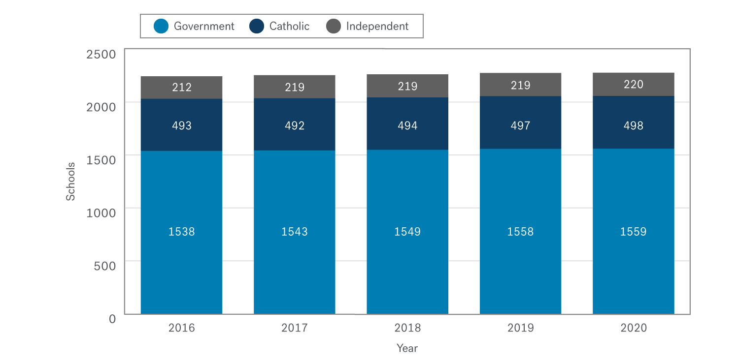 Stacked bar charts for each year since 2016. They show that in 2020 there were 21 more government schools, 5 more Catholic schools and 8 more independent schools registered in Victoria compared to 2016.