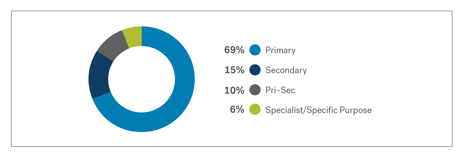 Donut chart showing that most registered schools are primary schools.
